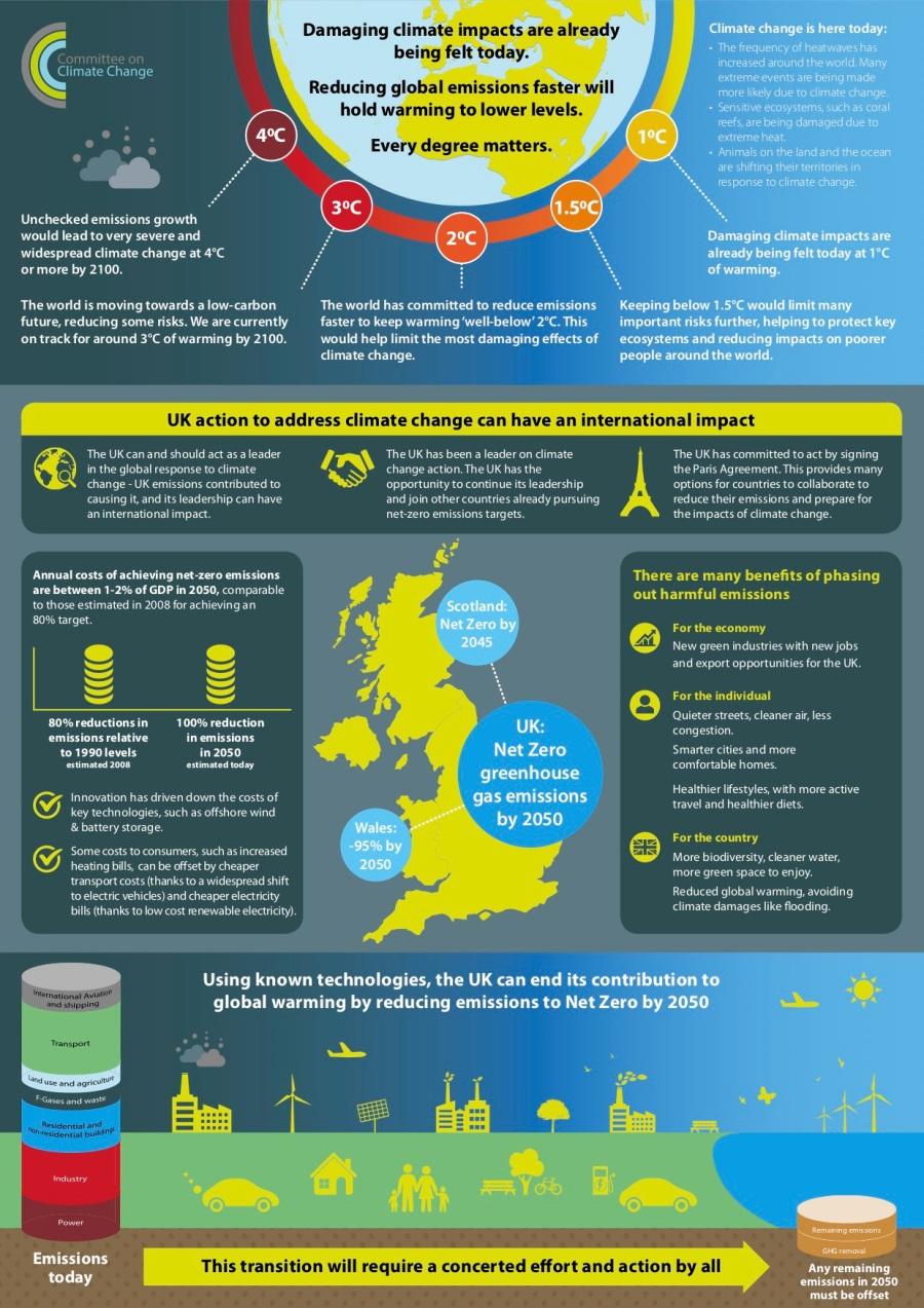 CCC-Net-Zero-Infographic