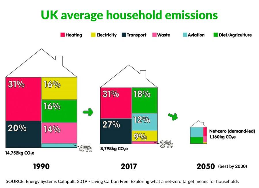 UK average household emissions